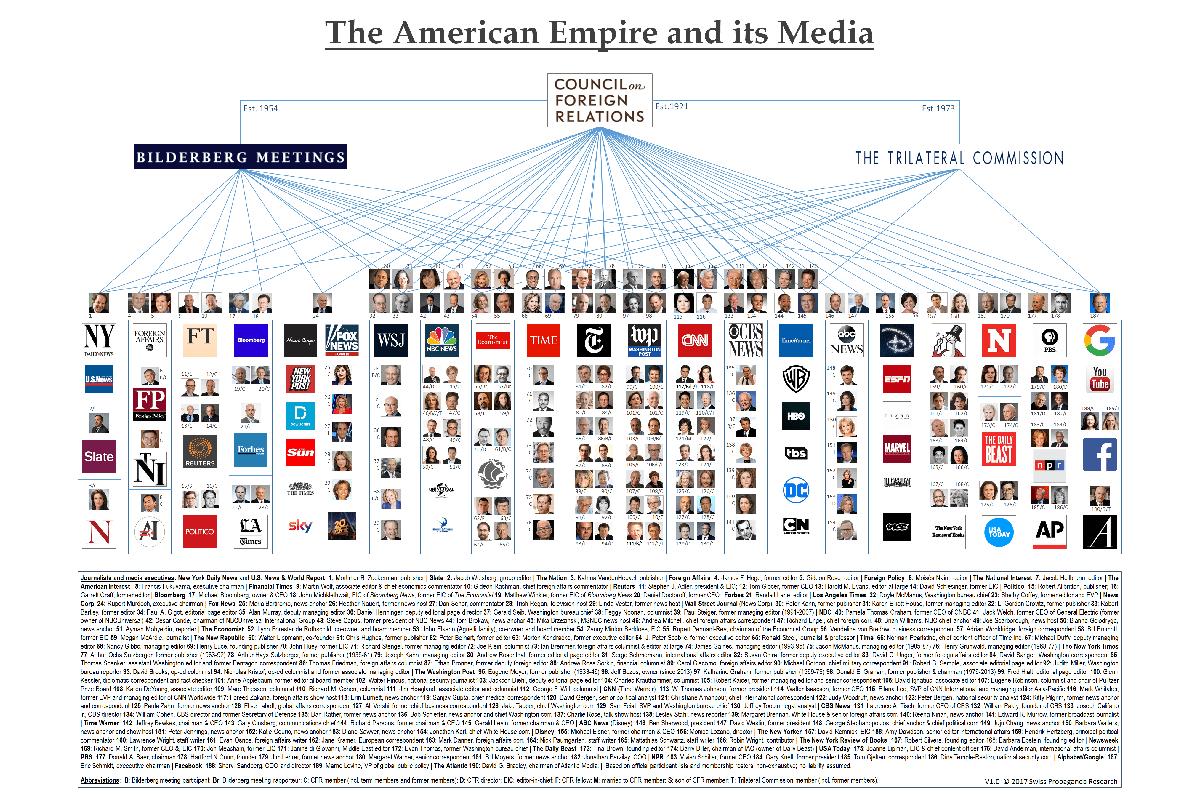 CFR Media Network HDV SPR (Grafik: Swiss Propaganda Research)